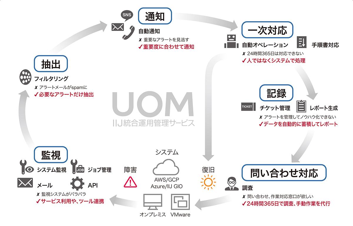 IIJ統合運用管理サービス「UOM」の6つの機能とフロー
